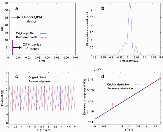 Quasi-phase-matched grating characterization using minimum-phase functions
