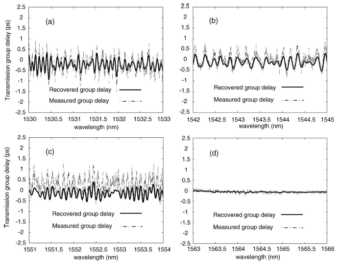 A new iterative technique to characterize and design transmission fiber Bragg gratings