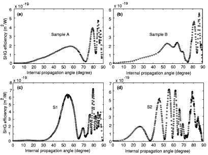 Detailed analysis of inverse Fourier transform techniques to uniquely infer second-order nonlinearity profile of thin films