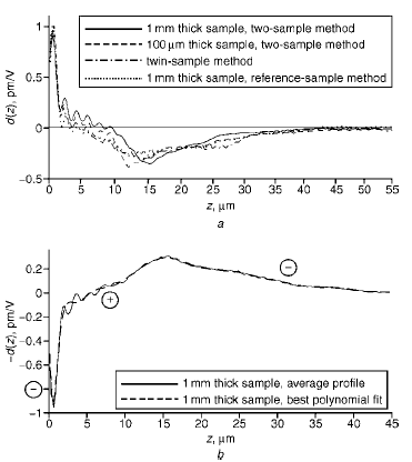 Simplified inverse Fourier transform technique to measure optical nonlinearity profiles using reference sample
