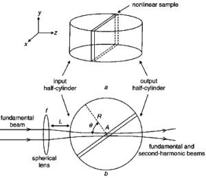 Cylinder-assisted Maker fringe technique
