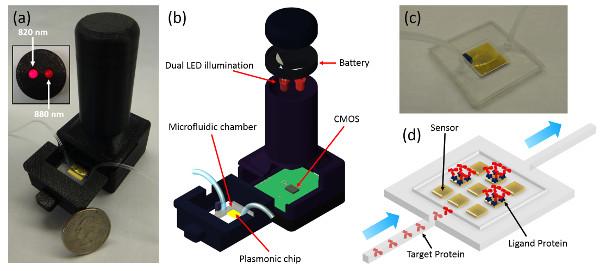 2014_microfluidic_plasmonic_sensor